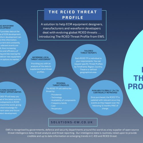 RCIED Threat Profile from EWS Ltd