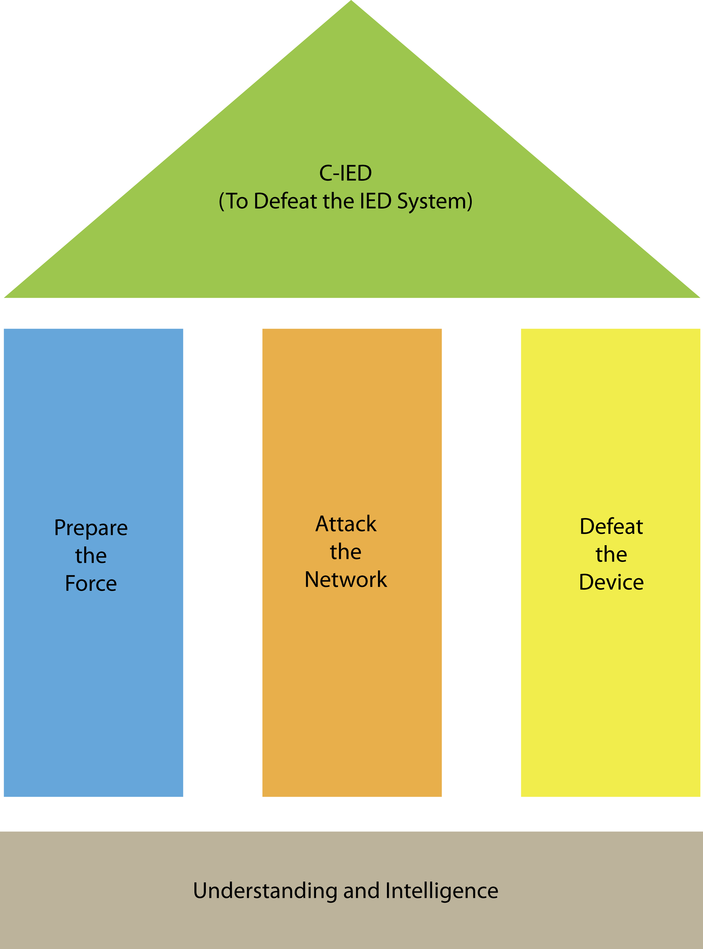 C-IED capability development and training from EWS