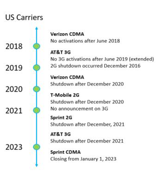 Current and planned closure of the 2G and 3G (CDMA) bands in the US Source: Digi.com