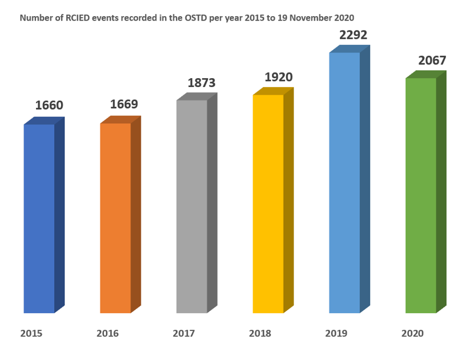 Confirmed RCIED events 2015 to 2020 source OSTD